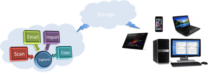 Document Management System in the Cloud